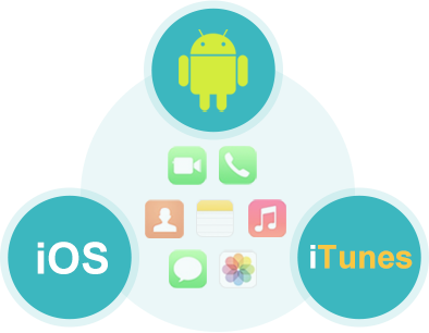 Transfer Phone Data Between Android, iOS and iTunes