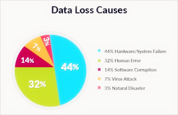 Top 5 Causes of Android Data Loss