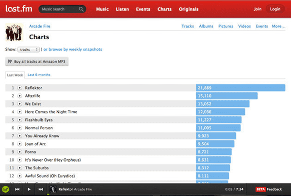 Last.fm is one of the best free music download sites like MP3BOO.