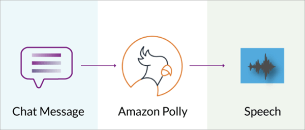 Tech giant Amazon offers an intelligent text-to-speech system called Amazon Polly which can convert text into lifelike speech.